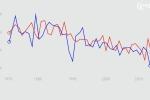 graf_poklesu_voliccske_ucasti_od_r_1970